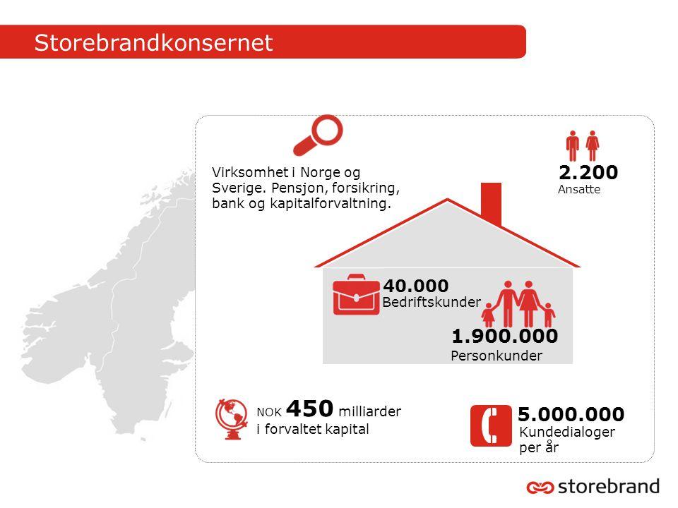 Storebrandkonsernet 5.000.000 Kundedialoger per år 2.200 Ansatte NOK 450 milliarder i forvaltet kapital 1.900.000 Personkunder 40.000 Bedriftskunder Virksomhet i Norge og Sverige.