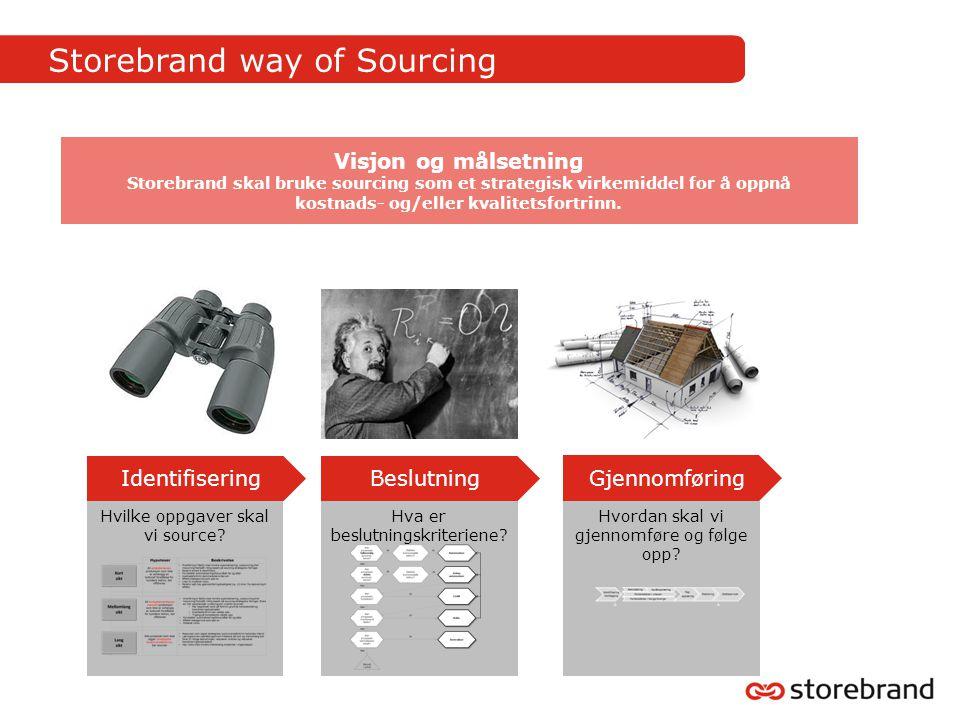 Storebrand way of Sourcing Visjon og målsetning Storebrand skal bruke sourcing som et strategisk virkemiddel for å oppnå kostnads- og/eller kvalitetsfortrinn.