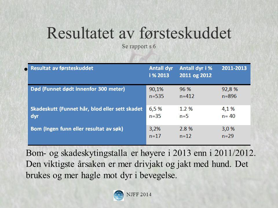 Resultatet av førsteskuddet Se rapport s 6 NJFF 2014 Bom- og skadeskytingstalla er høyere i 2013 enn i 2011/2012.