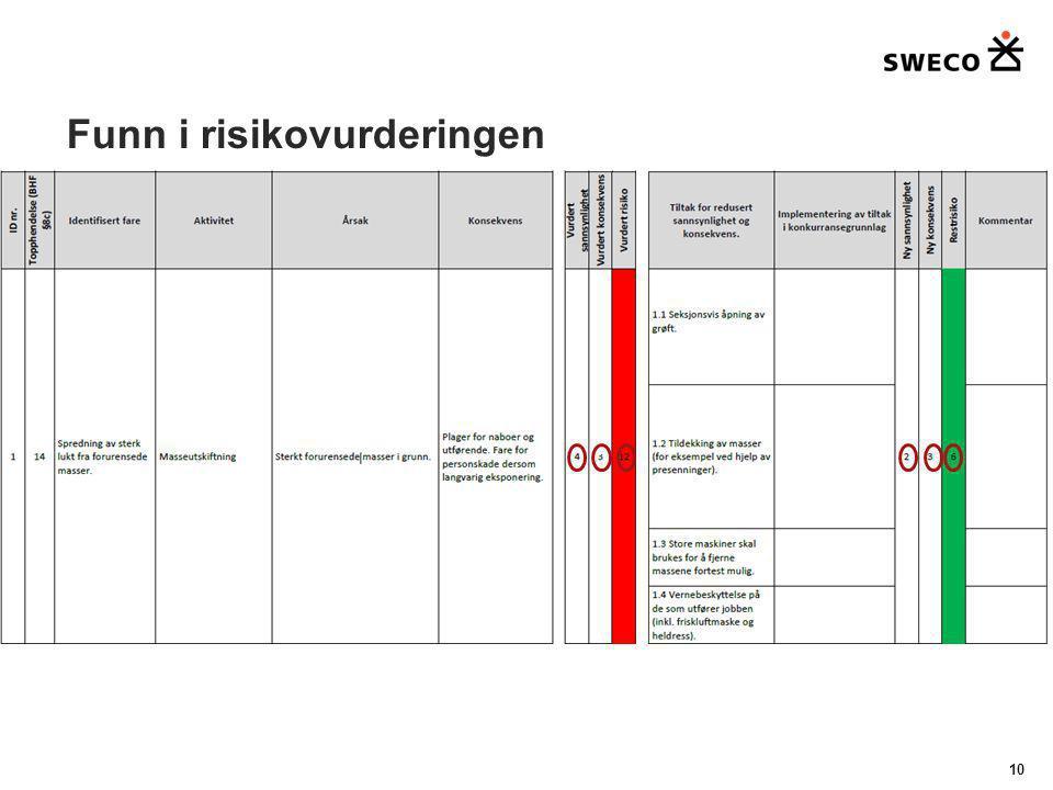 Funn i risikovurderingen 10 c