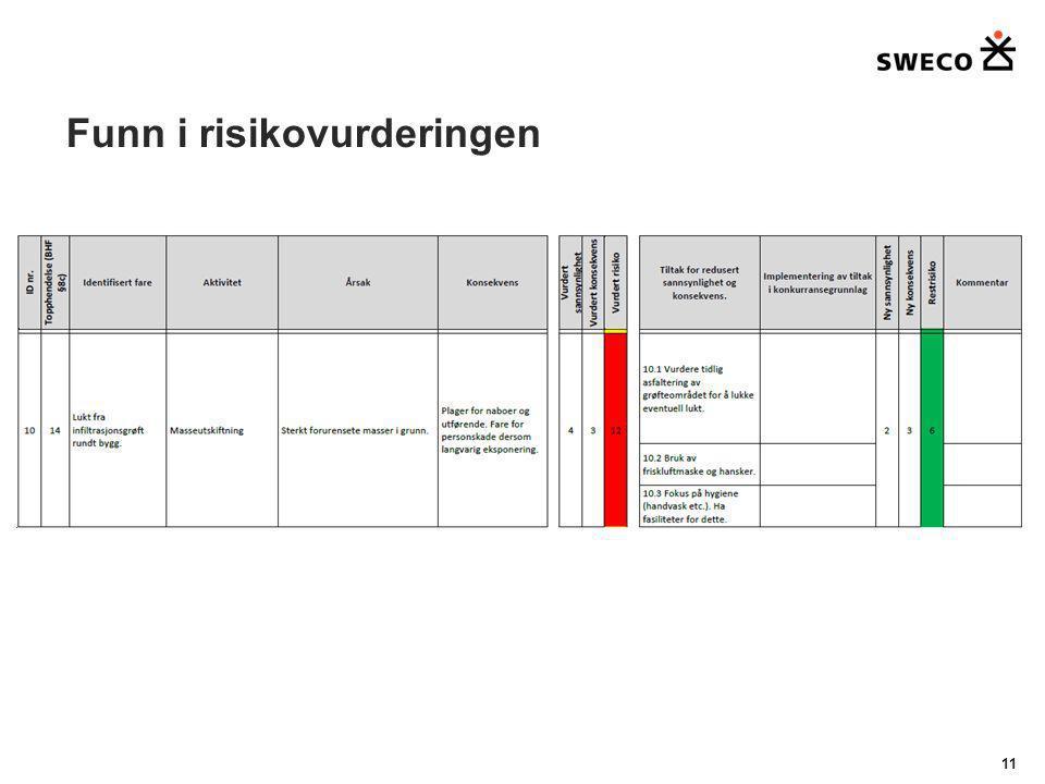 Funn i risikovurderingen 11