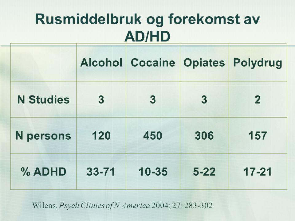 AD/HD prevalence in different SUD AlcoholCocaineOpiatesPolydrug N Studies3332 N persons120450306157 % ADHD 33-71 10-355-2217-21 Wilens, Psych Clinics of N America 2004; 27: 283-302 Ca 20% av personer med problematisk rusmiddelbruk har en samtidig og/eller bakendeforliggende AD/HD