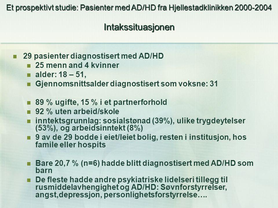 Et prospektivt studie: Pasienter med AD/HD fra Hjellestadklinikken 2000-2004 Intakssituasjonen 29 pasienter diagnostisert med AD/HD 25 menn and 4 kvin