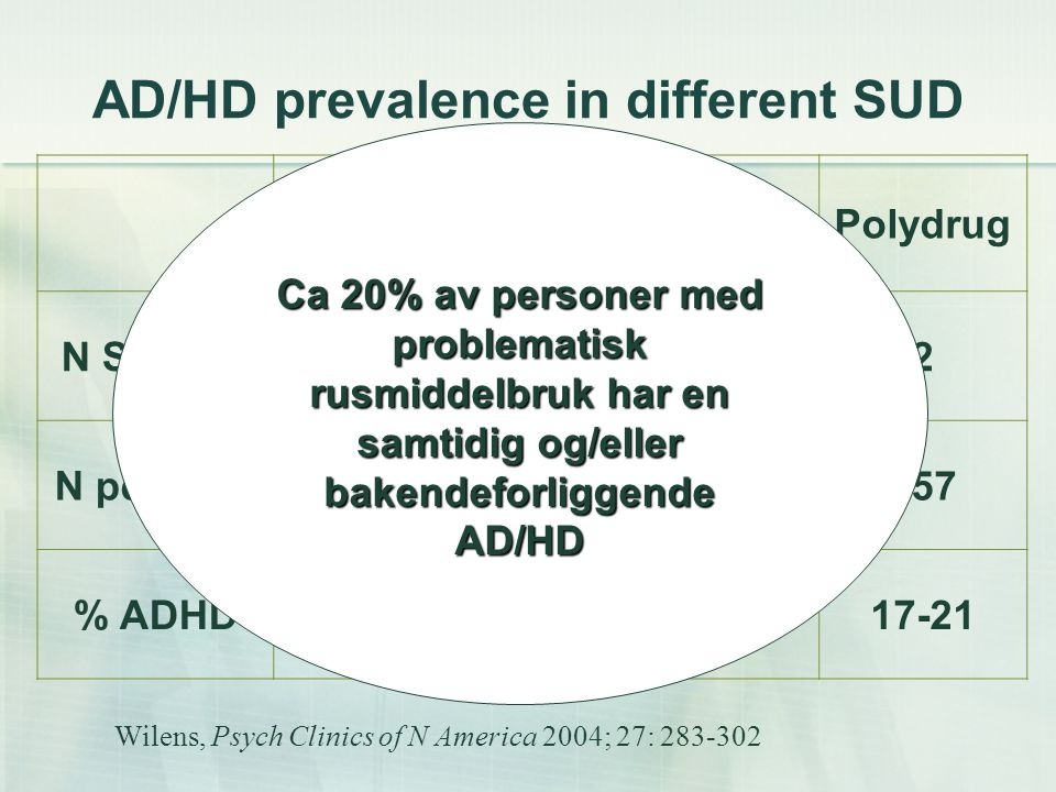 AD/HD prevalence in different SUD AlcoholCocaineOpiatesPolydrug N Studies3332 N persons120450306157 % ADHD 33-71 10-355-2217-21 Wilens, Psych Clinics