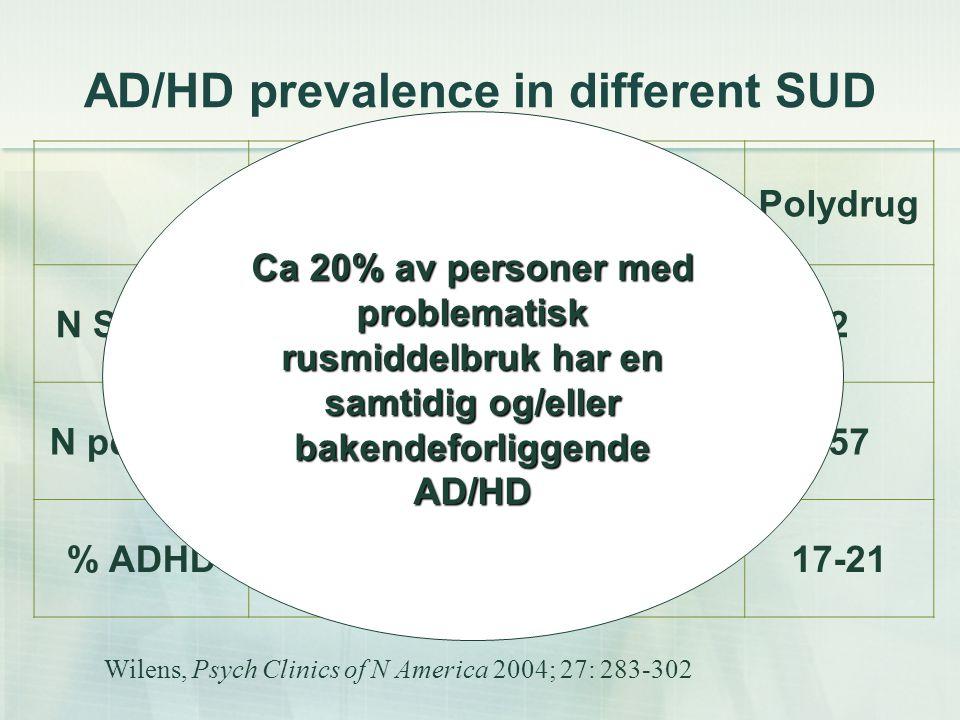 Sammenheng mellom rusmiddelproblemer og AD/HD  Mindre utholdenhet innen behandling av rusmiddelbruken  Lengre varighet av problematisk rusmiddelbruk  Alvorligere rusmiddelbruk  Høyere forekomst av andre psykiatriske lidelser  Mindre effekt av behandling rettet mot rusmiddelbruken (Carroll and Rounsaville, Comp Psych 1993: 34:75-82; Schubiner et al J Clin Psych:2000:61:244-251 Levin et al.