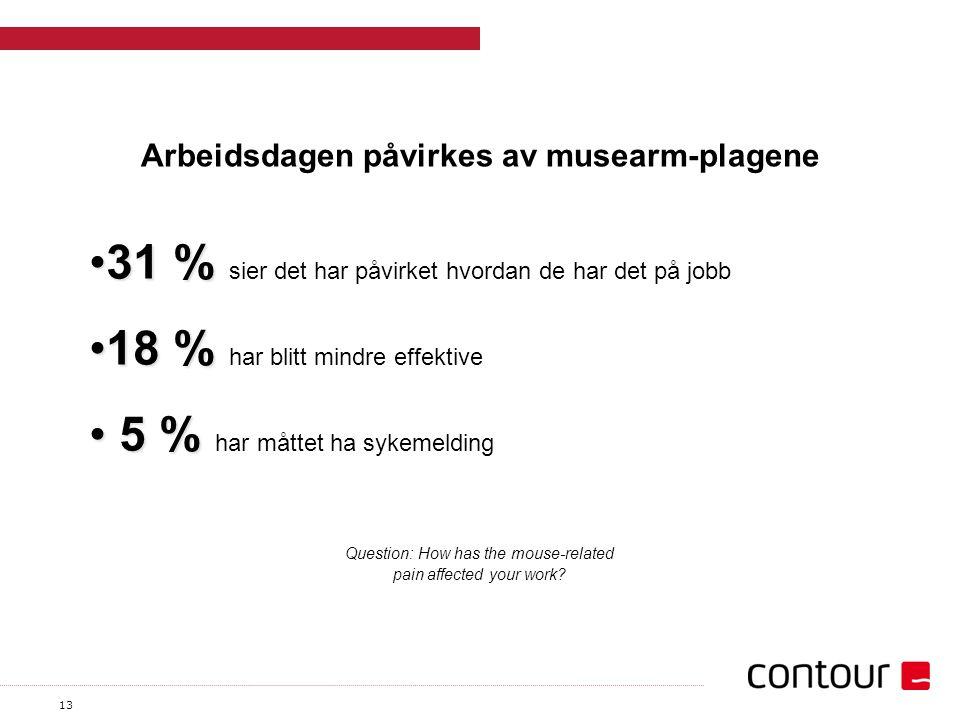 13 Arbeidsdagen påvirkes av musearm-plagene 31 %31 % sier det har påvirket hvordan de har det på jobb 18 %18 % har blitt mindre effektive 5 % 5 % har