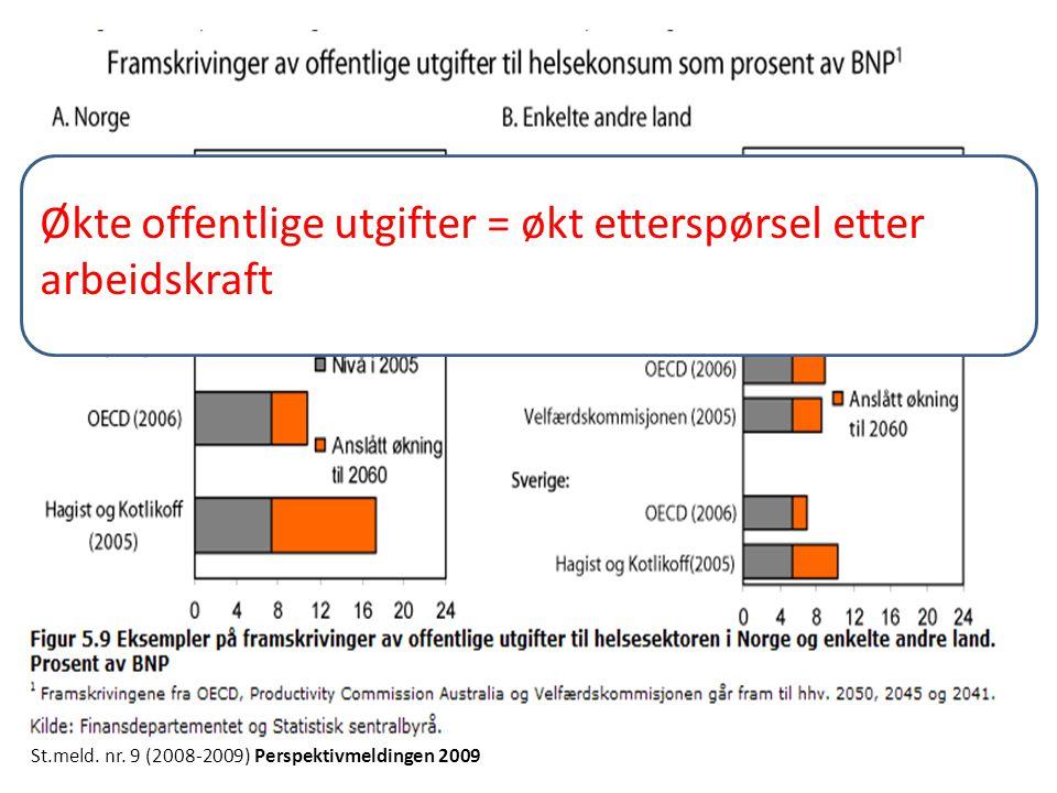 Økte offentlige utgiofter = økt etterspørsel etter arbeidskraft Økte offentlige utgifter = økt etterspørsel etter arbeidskraft
