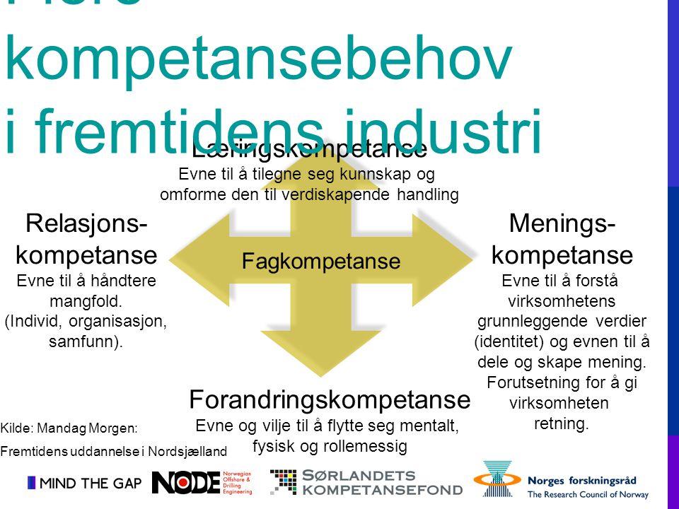 Fagkompetanse Læringskompetanse Evne til å tilegne seg kunnskap og omforme den til verdiskapende handling Forandringskompetanse Evne og vilje til å fl
