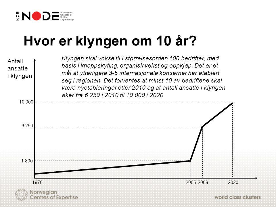 Hvor er klyngen om 10 år? Klyngen skal vokse til i størrelsesorden 100 bedrifter, med basis i knoppskyting, organisk vekst og oppkjøp. Det er et mål a