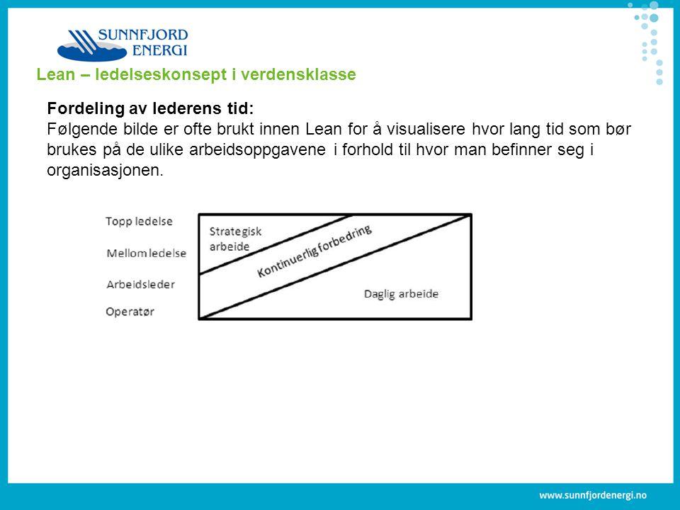 Lean – ledelseskonsept i verdensklasse Fordeling av lederens tid: Følgende bilde er ofte brukt innen Lean for å visualisere hvor lang tid som bør brukes på de ulike arbeidsoppgavene i forhold til hvor man befinner seg i organisasjonen.