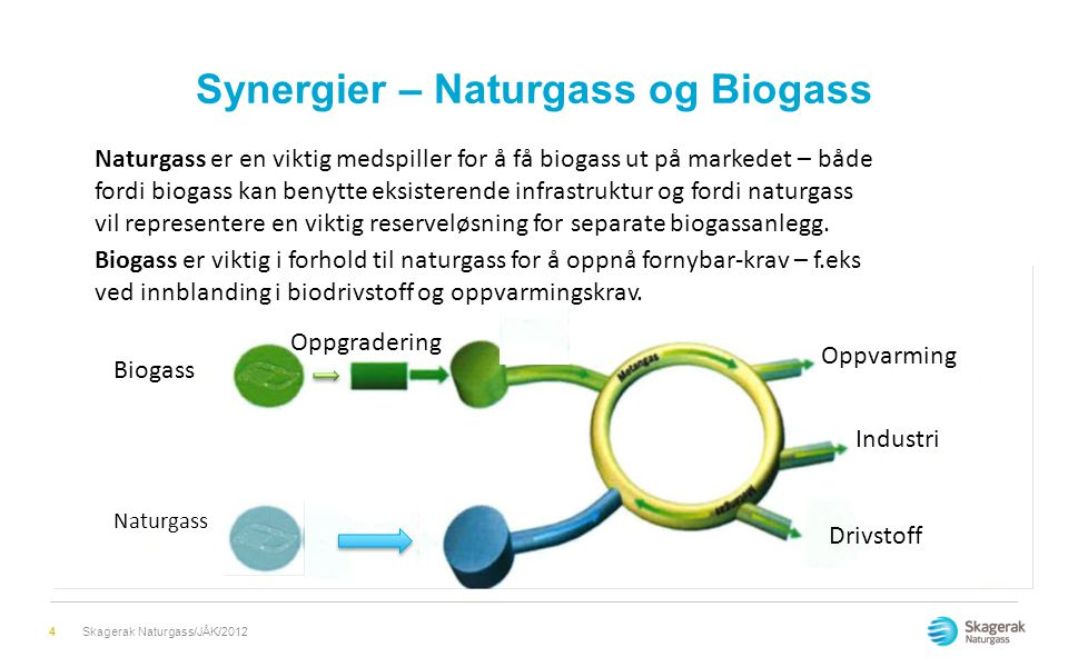 Synergier – Naturgass og Biogass 4 Biogass Naturgass Oppgradering Oppvarming Industri Drivstoff Naturgass er en viktig medspiller for å få biogass ut