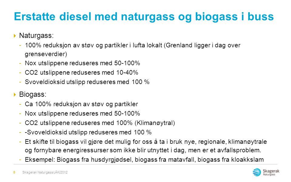 Erstatte diesel med naturgass og biogass i buss  Naturgass: -100% reduksjon av støv og partikler i lufta lokalt (Grenland ligger i dag over grensever