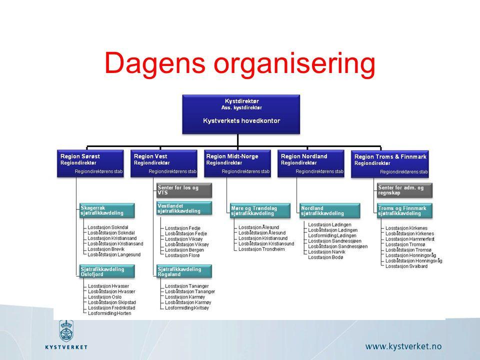Dagens organisering