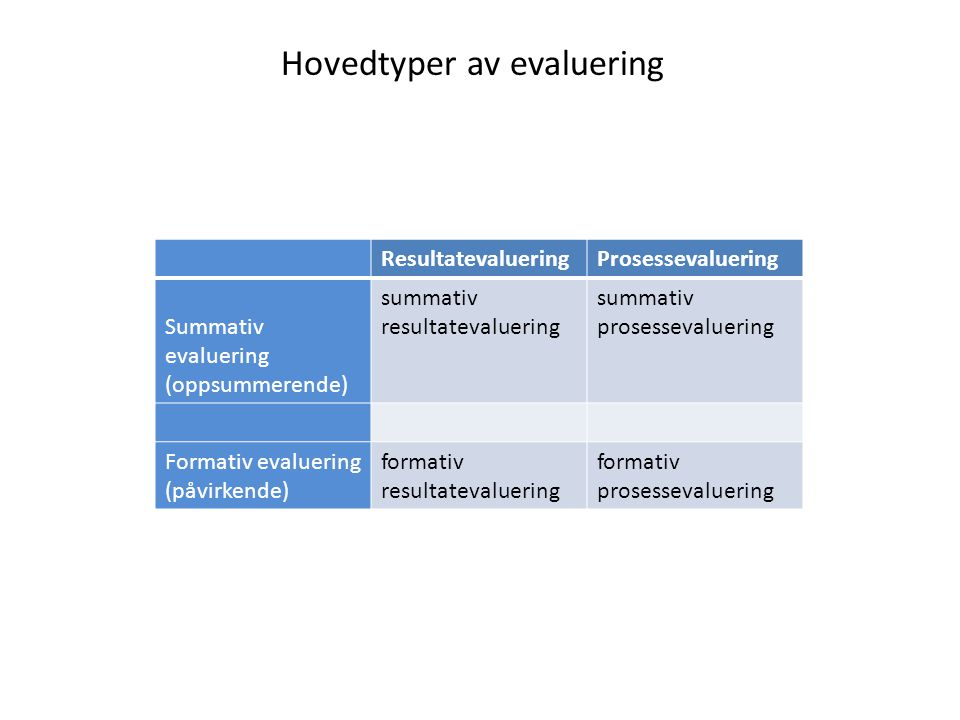 Hovedtyper av evaluering ResultatevalueringProsessevaluering Summativ evaluering (oppsummerende) summativ resultatevaluering summativ prosessevaluerin