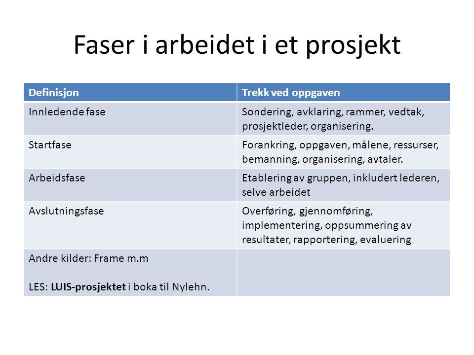 Arbeidsmåten i prosjekter Nylen 4.