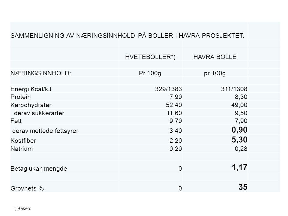 SAMMENLIGNING AV NÆRINGSINNHOLD PÅ BOLLER I HAVRA PROSJEKTET. HVETEBOLLER*)HAVRA BOLLE NÆRINGSINNHOLD:Pr 100gpr 100g Energi Kcal/kJ329/1383311/1308 Pr