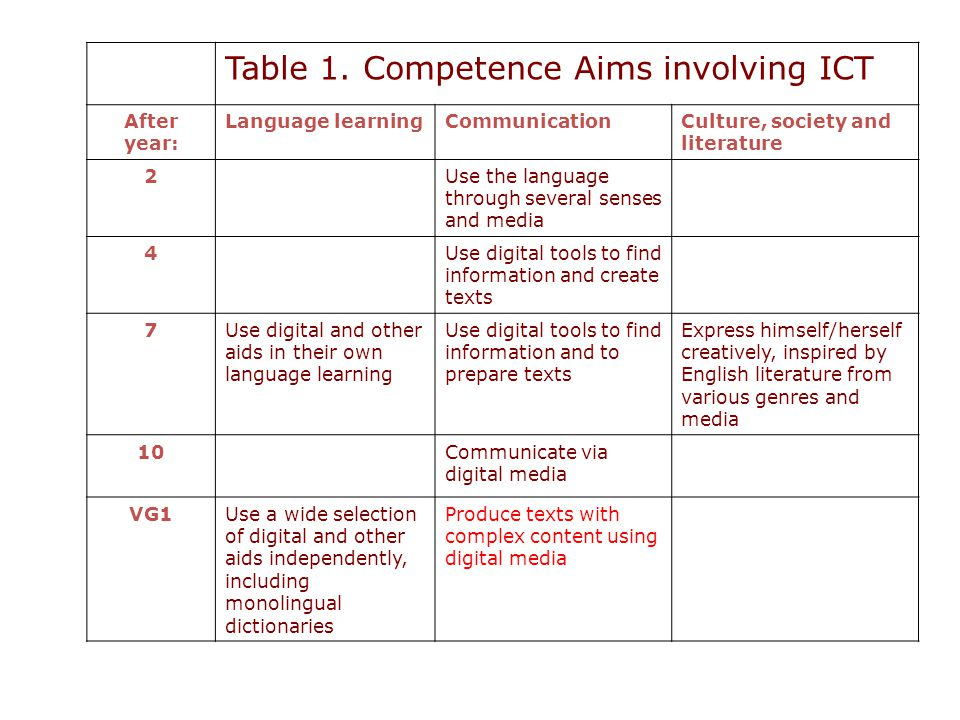 Table 1. Competence Aims involving ICT After year: Language learningCommunicationCulture, society and literature 2Use the language through several sen