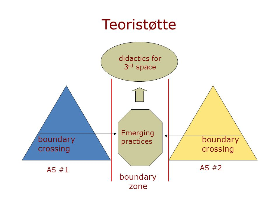 Teoristøtte AS #1 AS #2 boundary zone Emerging practices boundary crossing didactics for 3 rd space