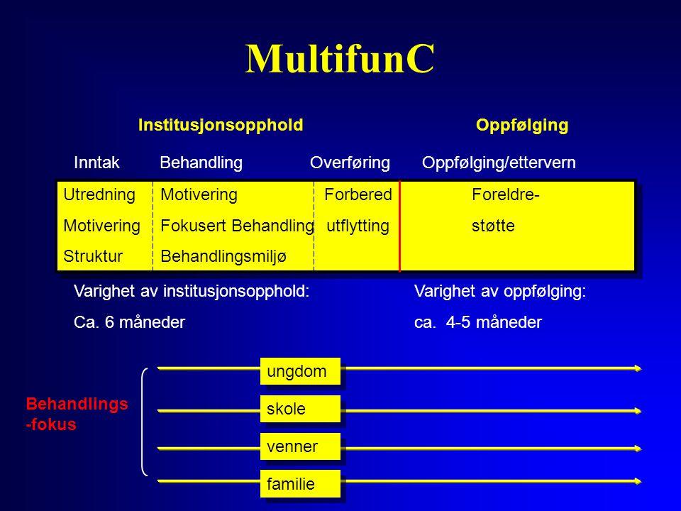 MultifunC Institusjonsopphold OverføringOppfølging/ettervernBehandling ungdom skole venner familie Oppfølging Behandlings -fokus Inntak Utredning Moti