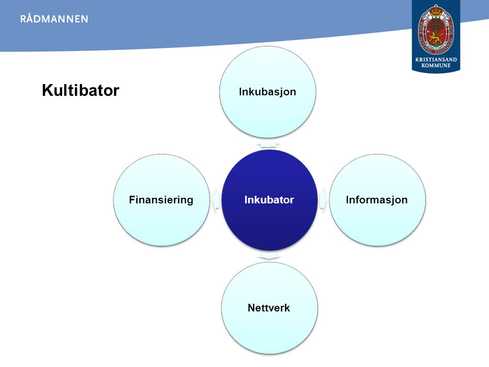 Kultibator Inkubator InkubasjonInformasjonNettverkFinansiering