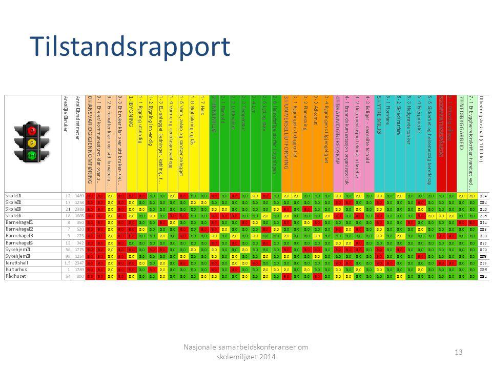 Tilstandsrapport Nasjonale samarbeidskonferanser om skolemiljøet 2014 13