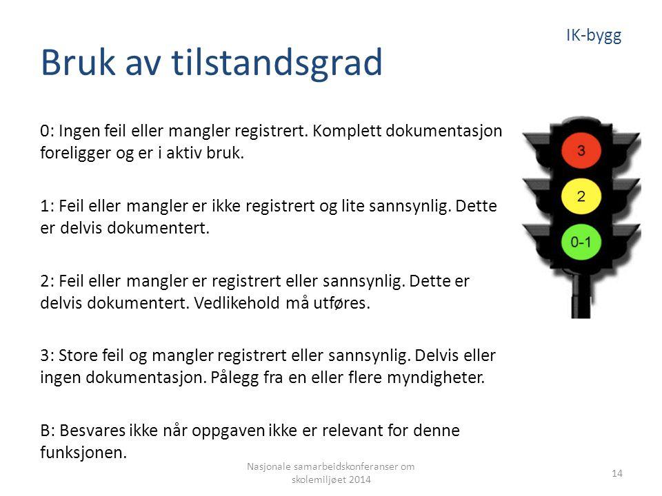 Bruk av tilstandsgrad 0: Ingen feil eller mangler registrert. Komplett dokumentasjon foreligger og er i aktiv bruk. 1: Feil eller mangler er ikke regi