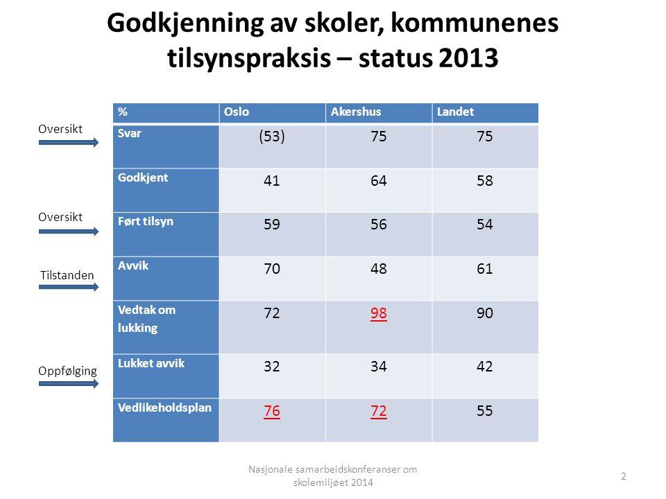 Godkjenning av skoler, kommunenes tilsynspraksis – status 2013 %OsloAkershusLandet Svar (53)75 Godkjent 416458 Ført tilsyn 595654 Avvik 704861 Vedtak