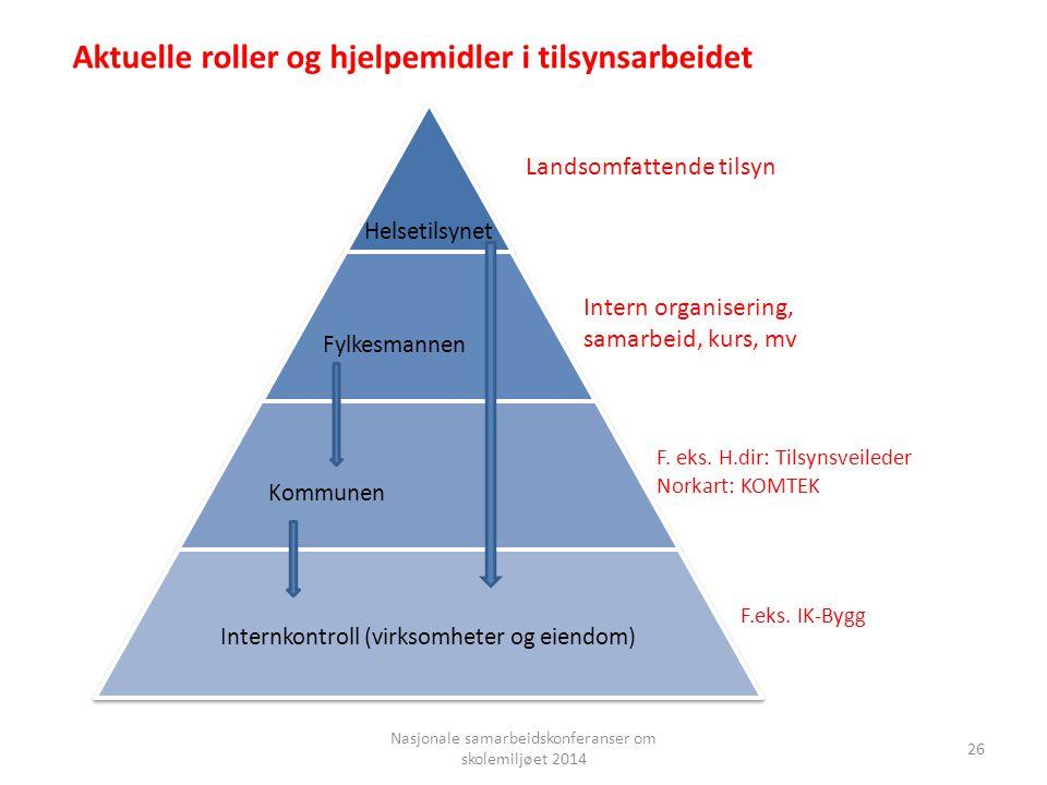 Nasjonale samarbeidskonferanser om skolemiljøet 2014 Helsetilsynet Fylkesmannen Kommunen Internkontroll (virksomheter og eiendom) 26 F.eks. IK-Bygg F.