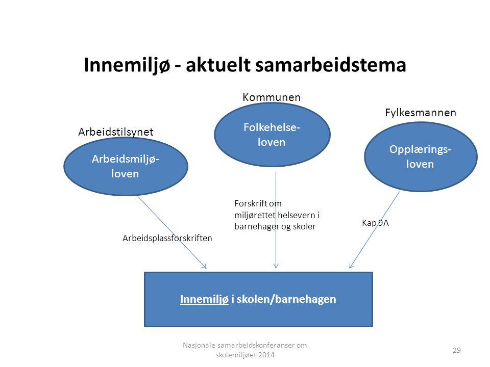 Innemiljø i skolen/barnehagen Opplærings- loven Folkehelse- loven Arbeidsmiljø- loven Innemiljø - aktuelt samarbeidstema Arbeidsplassforskriften Forsk