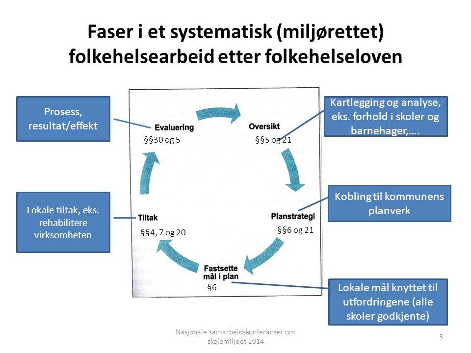 Faser i et systematisk (miljørettet) folkehelsearbeid etter folkehelseloven Kartlegging og analyse, eks. forhold i skoler og barnehager,…. Kobling til