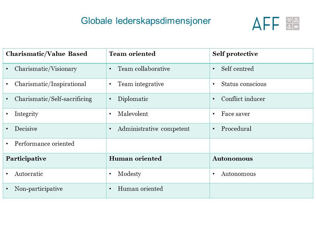 Globale lederskapsdimensjoner Charismatic/Value BasedTeam orientedSelf protective Charismatic/Visionary Team collaborative Self centred Charismatic/In