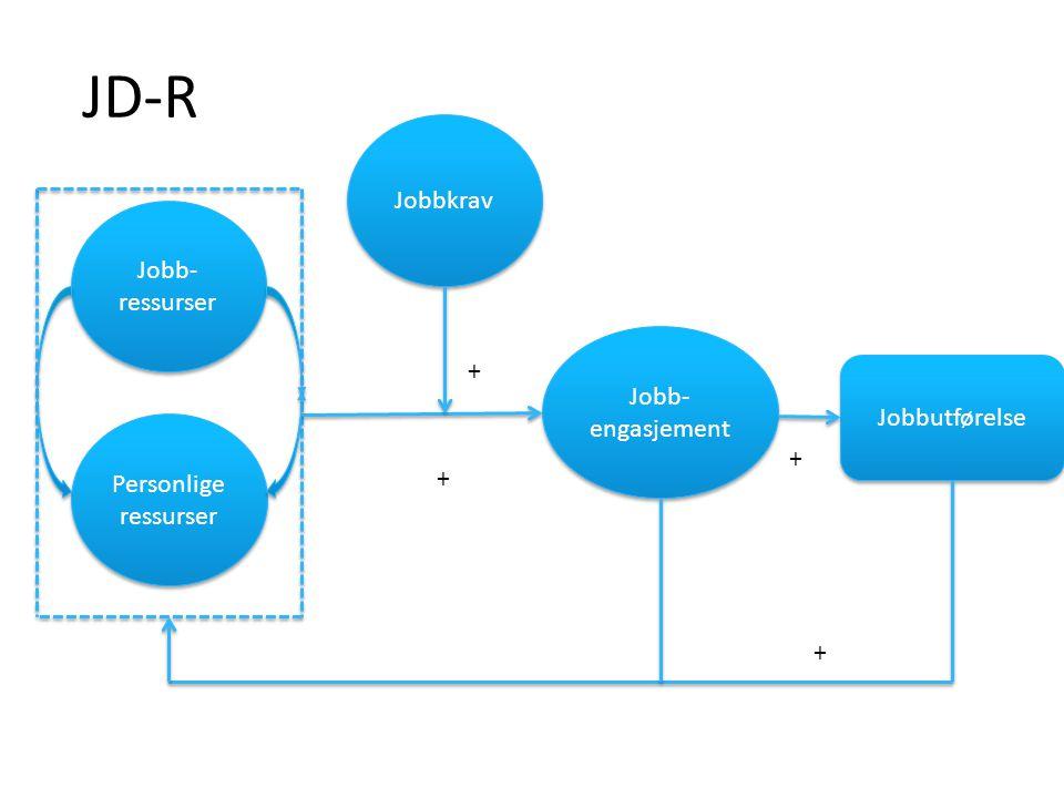Jobb- ressurser Personlige ressurser Jobb- engasjement Jobbkrav Jobbutførelse + + + + JD-R