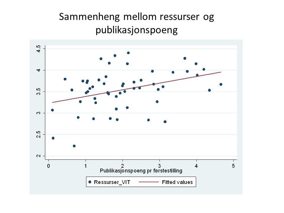 Sammenheng mellom ressurser og publikasjonspoeng