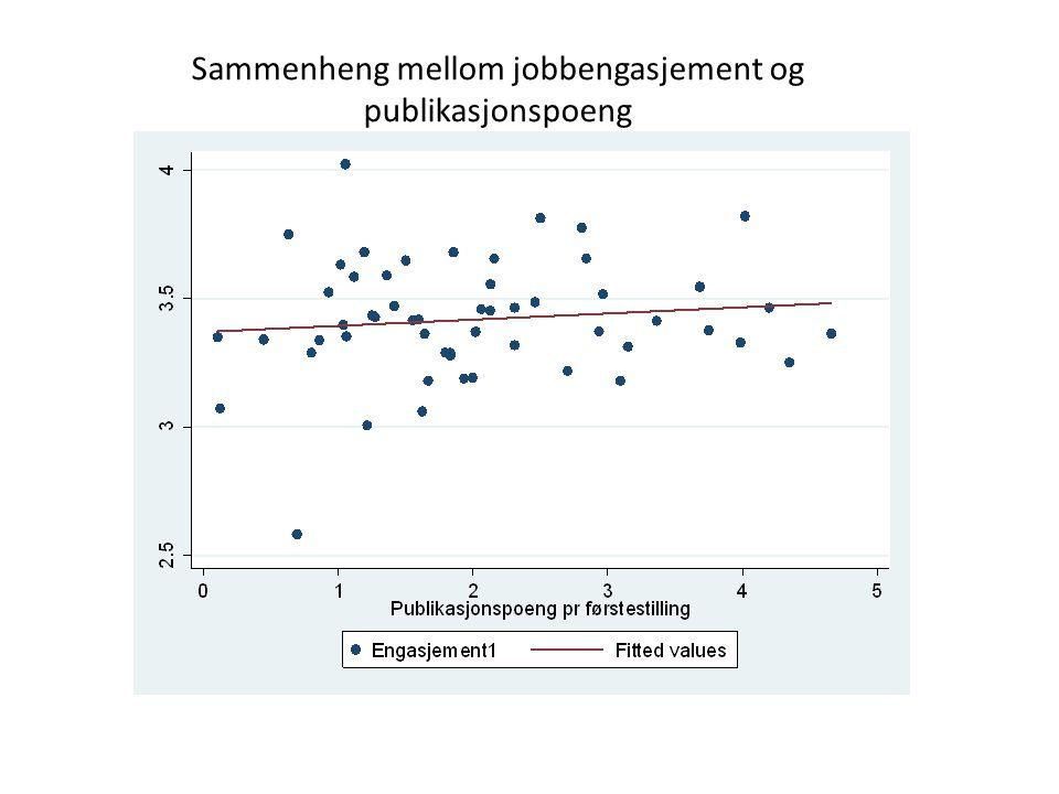 Sammenheng mellom jobbengasjement og publikasjonspoeng