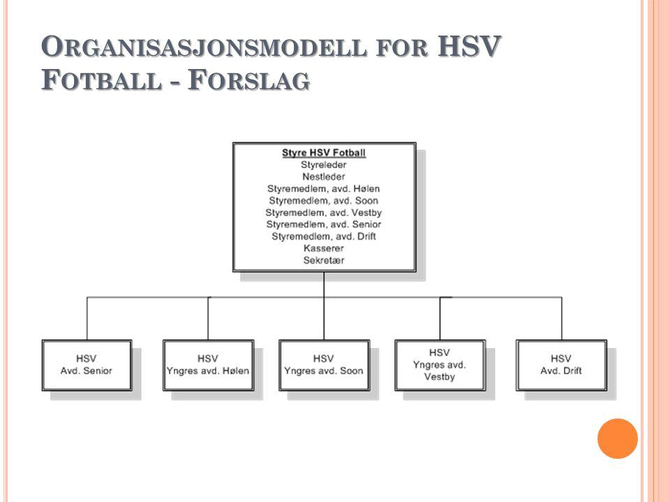 O RGANISASJONSMODELL FOR HSV F OTBALL - F ORSLAG