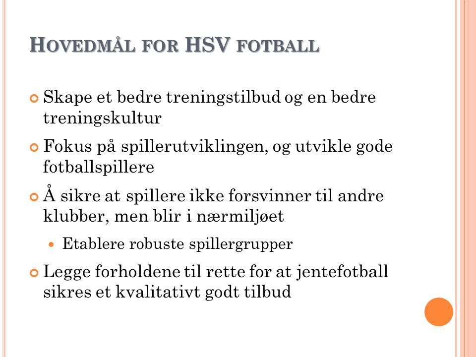 H OVEDMÅL FOR HSV FOTBALL Skape et bedre treningstilbud og en bedre treningskultur Fokus på spillerutviklingen, og utvikle gode fotballspillere Å sikr