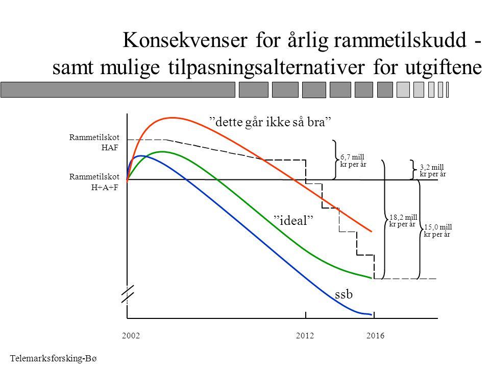 Telemarksforsking-Bø Lokalpolitiske dilemmaer ved frivillig sammenslåing n Hvorfor spare penger for staten når vi får den tøffe jobben med tilpasning.