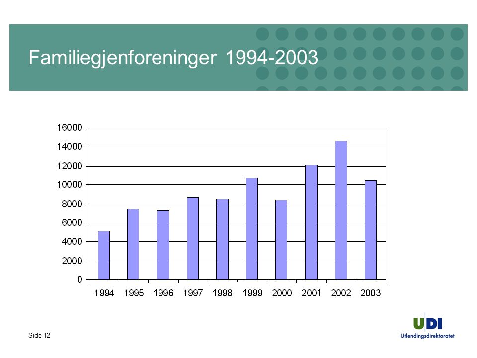Side 12 Familiegjenforeninger 1994-2003