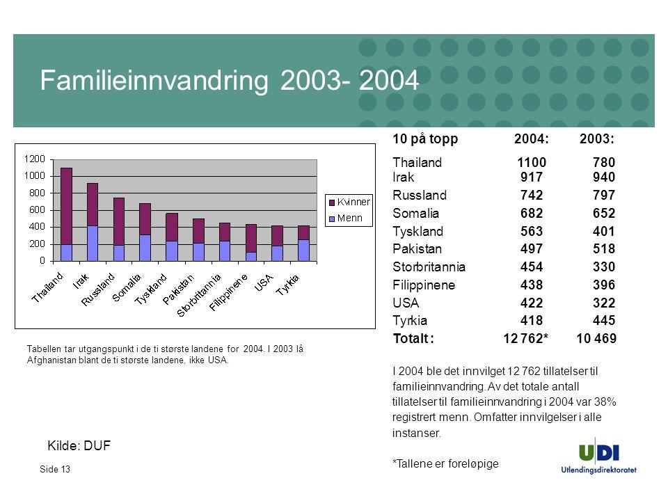 Side 13 Familieinnvandring 2003- 2004 10 på topp 2004: 2003: Thailand1100780 Irak917940 Russland742797 Somalia682652 Tyskland563401 Pakistan497518 Sto
