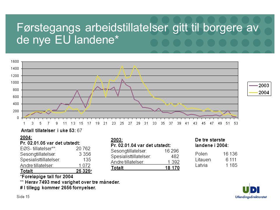 Side 15 Førstegangs arbeidstillatelser gitt til borgere av de nye EU landene* 2004: Pr. 02.01.05 var det utstedt: EØS- tillatelser**: 20 762 Sesongtil