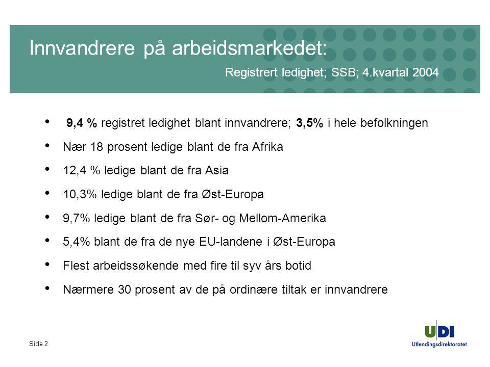Side 2 Innvandrere på arbeidsmarkedet: Registrert ledighet; SSB; 4.kvartal 2004 9,4 % registret ledighet blant innvandrere; 3,5% i hele befolkningen Nær 18 prosent ledige blant de fra Afrika 12,4 % ledige blant de fra Asia 10,3% ledige blant de fra Øst-Europa 9,7% ledige blant de fra Sør- og Mellom-Amerika 5,4% blant de fra de nye EU-landene i Øst-Europa Flest arbeidssøkende med fire til syv års botid Nærmere 30 prosent av de på ordinære tiltak er innvandrere