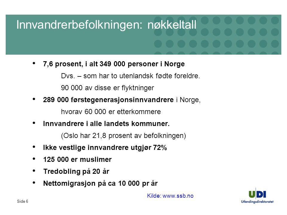 Side 6 Innvandrerbefolkningen: nøkkeltall 7,6 prosent, i alt 349 000 personer i Norge Dvs. – som har to utenlandsk fødte foreldre. 90 000 av disse er