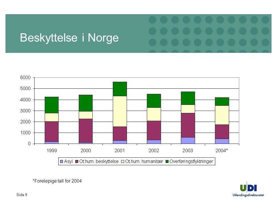 Side 9 Beskyttelse i Norge *Foreløpige tall for 2004