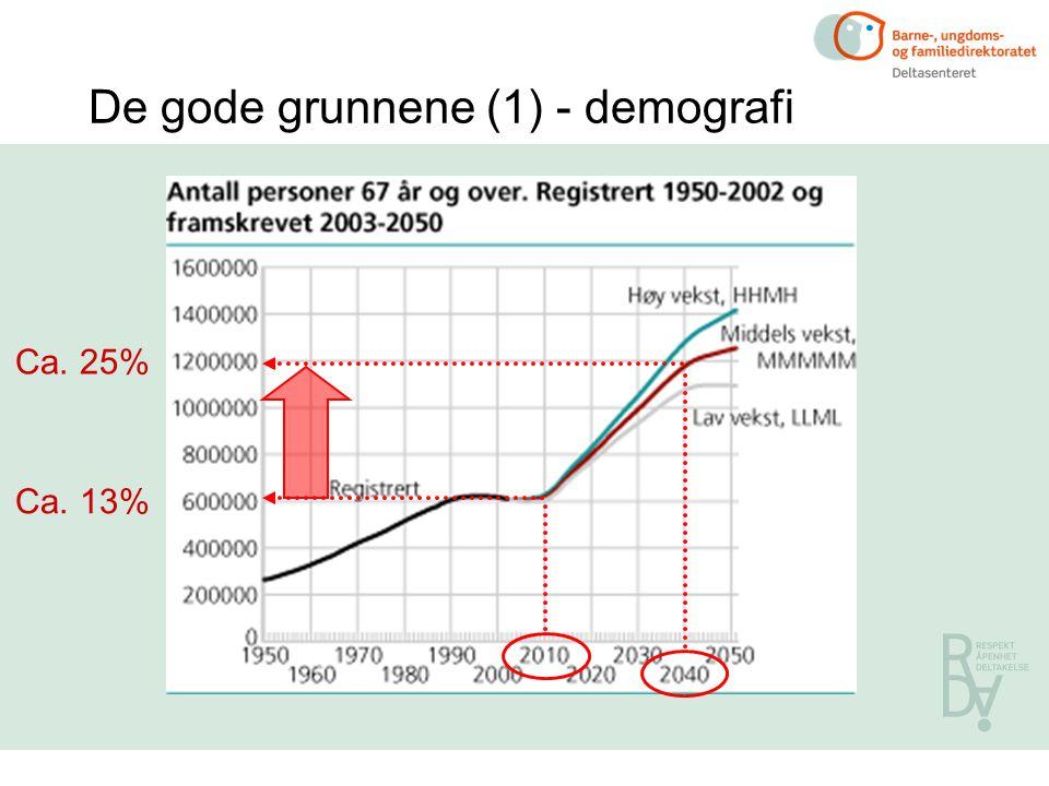 De gode grunnene (1) - demografi Ca. 13% Ca. 25%