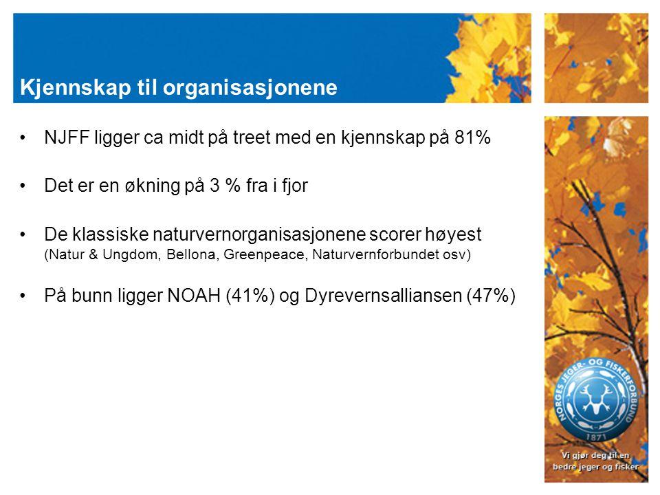 Kjennskap til organisasjonene NJFF ligger ca midt på treet med en kjennskap på 81% Det er en økning på 3 % fra i fjor De klassiske naturvernorganisasjonene scorer høyest (Natur & Ungdom, Bellona, Greenpeace, Naturvernforbundet osv) På bunn ligger NOAH (41%) og Dyrevernsalliansen (47%)