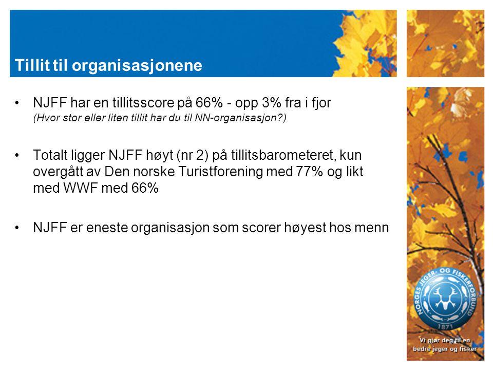 Tillit til organisasjonene NJFF har en tillitsscore på 66% - opp 3% fra i fjor (Hvor stor eller liten tillit har du til NN-organisasjon ) Totalt ligger NJFF høyt (nr 2) på tillitsbarometeret, kun overgått av Den norske Turistforening med 77% og likt med WWF med 66% NJFF er eneste organisasjon som scorer høyest hos menn