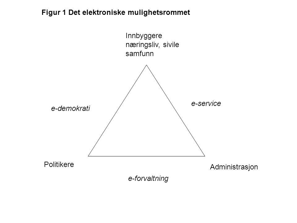 Innbyggere næringsliv, sivile samfunn e-service Administrasjon e-forvaltning Politikere e-demokrati Figur 1 Det elektroniske mulighetsrommet