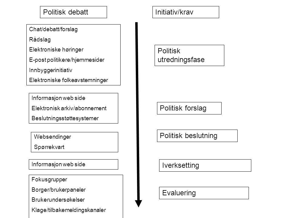 Politisk debattInitiativ/krav Chat/debatt/forslag Rådslag Elektroniske høringer E-post politikere/hjemmesider Innbyggerinitiativ Elektroniske folkeavs