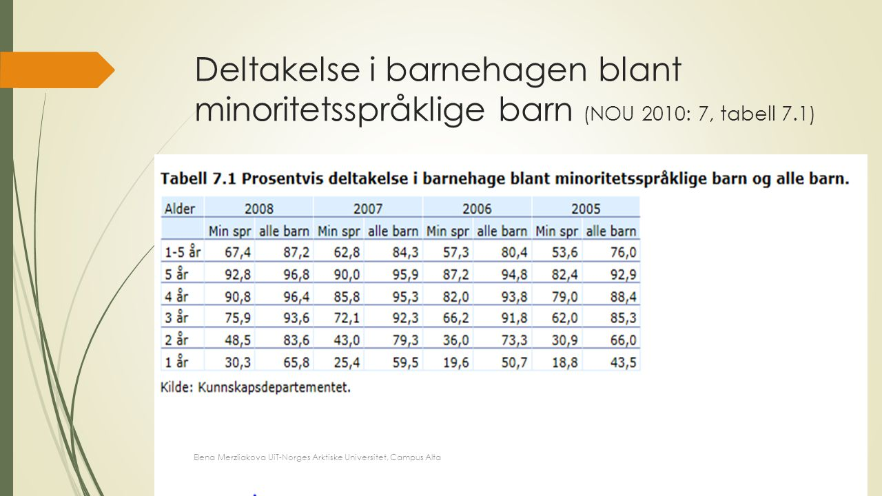 Vår påstand er at det har alltid vært et kulturelt mangfold i norske barnehager (og skoler), men at ulikhetene i dag er gjort mer diffuse (Moser&Sanna, 2007: s.145) En utfordring er å innse at det flerkulturelle perspektivet skal integreres i alle barnehager, uavhengig av antallet barn og foreldre med minoritetsbakgrunn (Sand (2008) Ulikhet og fellesskap: Flerkulturell pedagogikk i barnehagen (Forord, s.7) Elena Merzliakova UiT-Norges Arktiske Universitet, Campus Alta