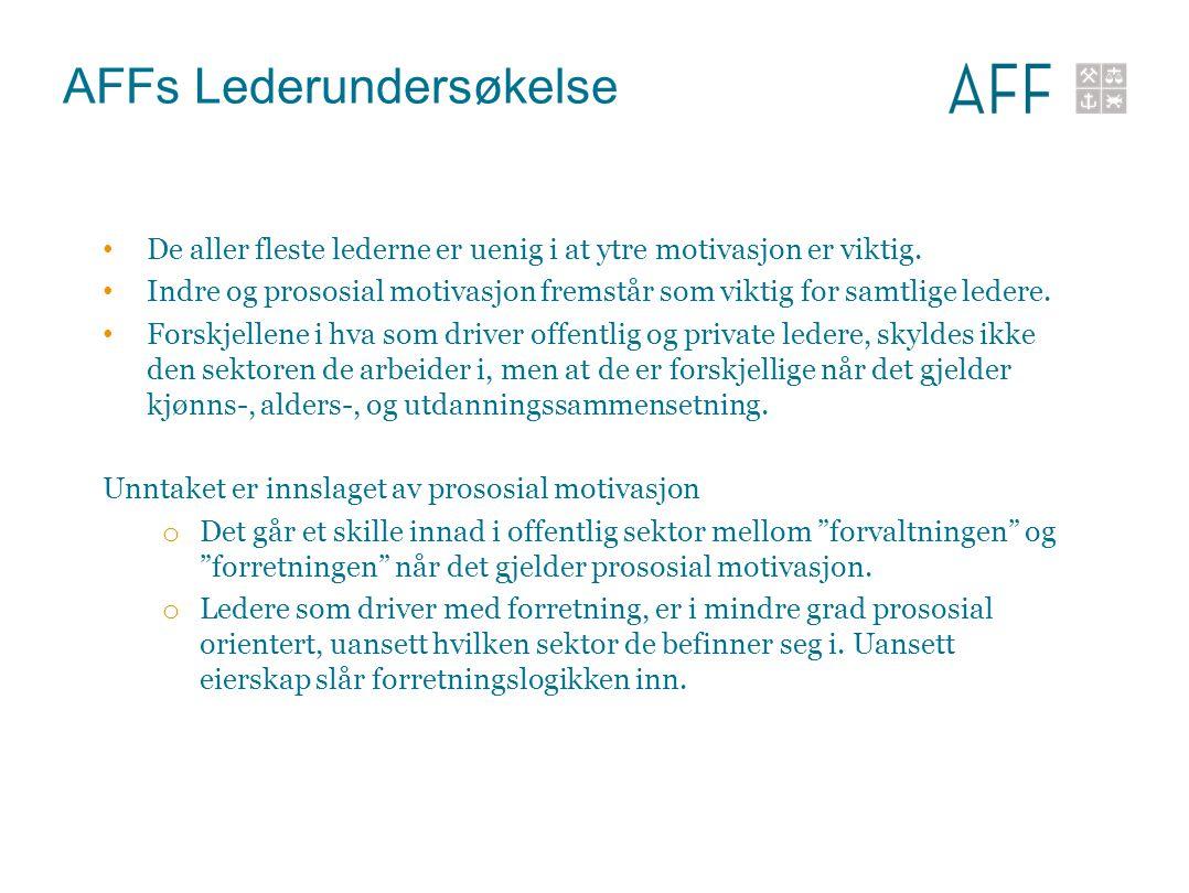 AFFs Lederundersøkelse De aller fleste lederne er uenig i at ytre motivasjon er viktig. Indre og prososial motivasjon fremstår som viktig for samtlige